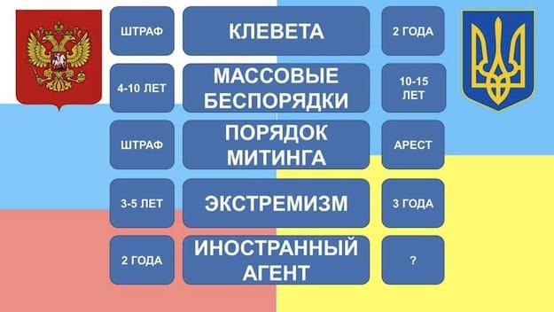 Росіяни порахували, що українська влада переплюнула режим Путіна
