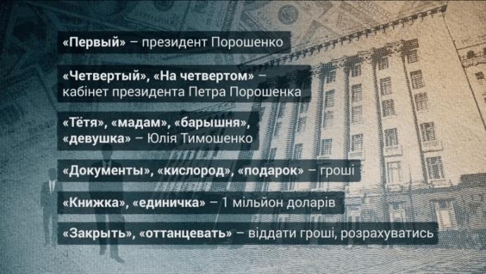 Журналісти опублікували листування Онищенка зоточенням Порошенко