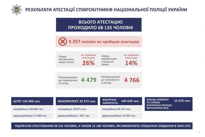 Інфографіка з ФБ-сторінки Арсена Авакова від 4.10.2016