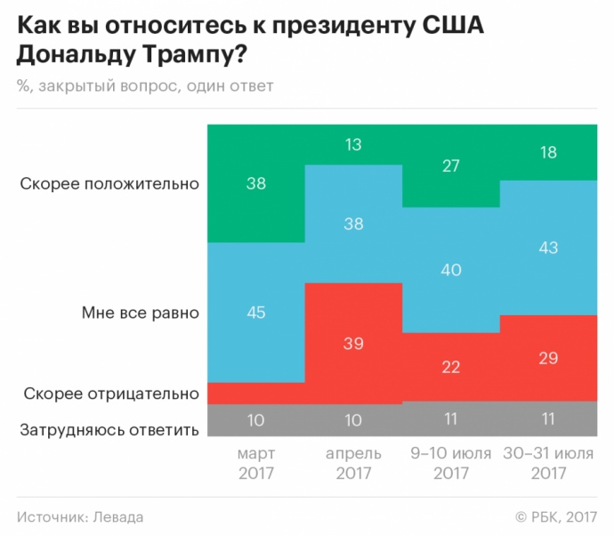 Большинство граждан России нерасстроили новые санкции США— Опрос