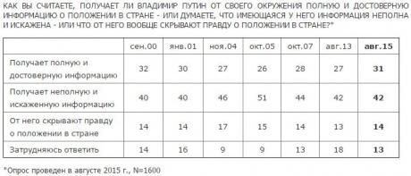 """Половина росіян вірять, що """"добрий цар"""" Путін не знає про їхні біди - фото 1"""