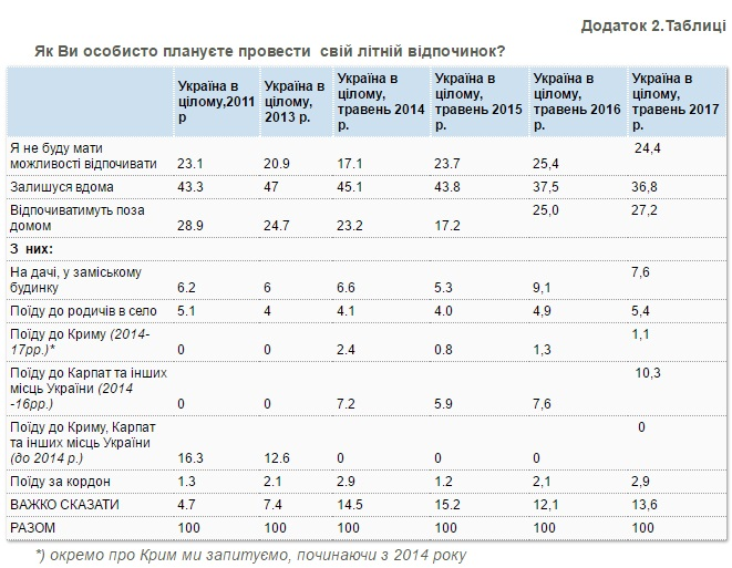 Отдых воккупированном Крыму планирует 1% украинцев— опрос