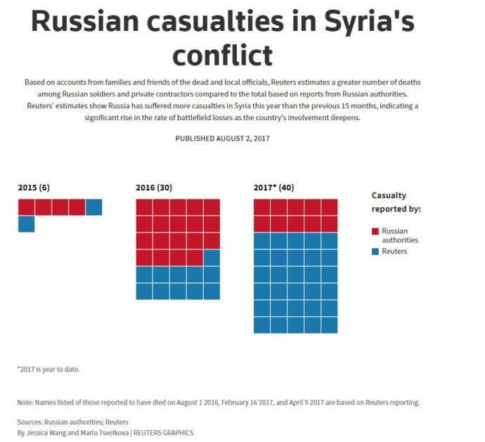 УКремлі прокоментували інформацію про 40 загиблих росіян вСирії