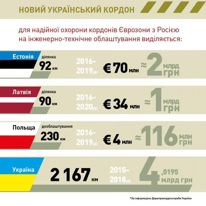 Госпогранслужба: линия между государством Украина иРФ обустроена на12%