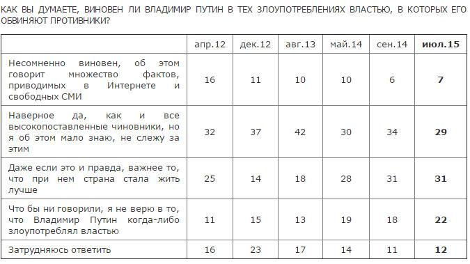 """Половина росіян вірять, що """"добрий цар"""" Путін не знає про їхні біди - фото 2"""