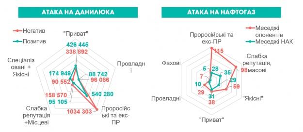 Участь проросійських медіа у внутрішньоукраїнських конфліктах. Кількість контактів з аудиторією (у кейсі