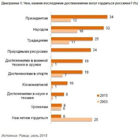 Третина росіян понад усе пишається Путіним (ІНФОГРАФІКА) - фото 1