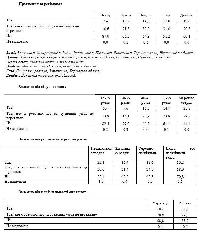Восстановления СССР нехотят 65% украинцев