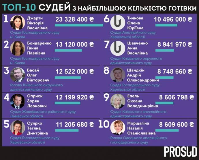 Неменее млрд. грн держат наличными украинские судьи
