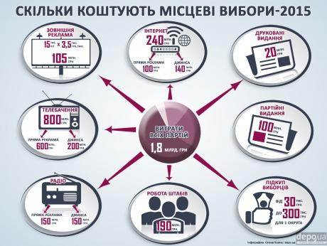 ЗМІ: Партії витратять на місцеві вибори до 2 мільярдів гривень 1