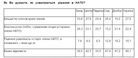Соцопрос: 41% украинцев поддерживают вступление в НАТО, 55% - в ЕС - Цензор.НЕТ 9769