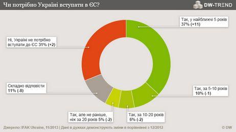Більшість українців (58%) - за вступ України до Європейського Союзу