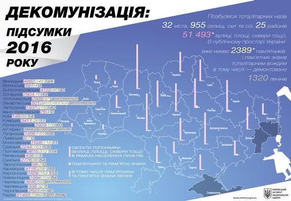 ВУкраинском государстве загод снесли 1300 монументов Ленину