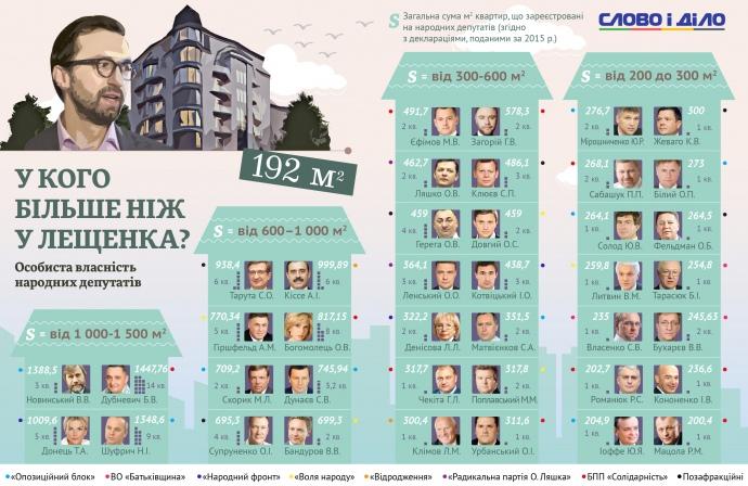 Нардеп Лещенко задекларировал скандальную квартиру вцентре Киева