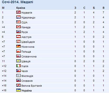 Итоги 2-го дня Олимпиады: Украина – на 16-м месте