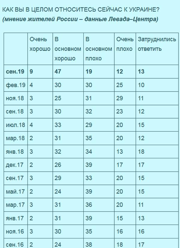 Количество россиян, которые хорошо относятся к Украине, существенно увеличилось