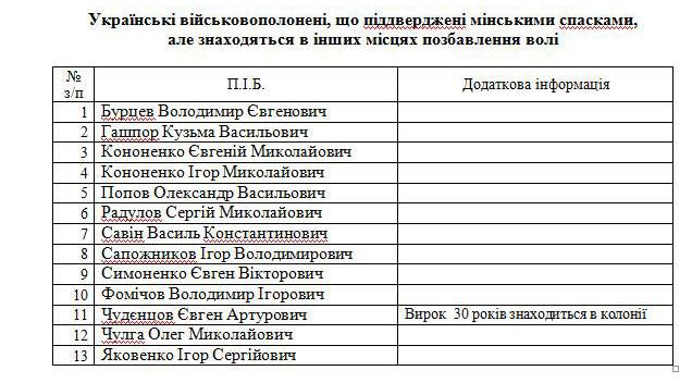 Савченко заявляет, что отыскала 6 бойцов, которых небыло вминских списках