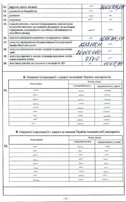Луценко продала компанію за 20 мільйонів