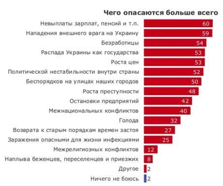 Чего больше всего боятся украинцы (опрос)
