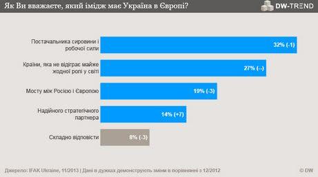 Україна в ЄС