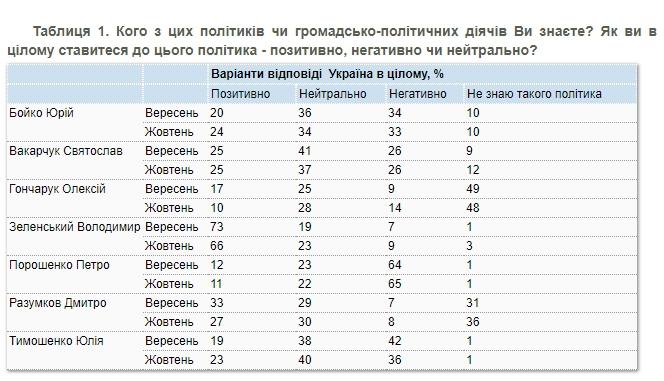 Украинцы стали хуже относиться к Зеленскому, Гончаруку и Разумкову – КМИС