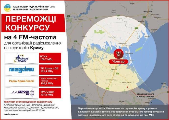 Телевышка наЧонгаре построена, сфевраля начнется украинское радиовещание вКрым— Нацсовет