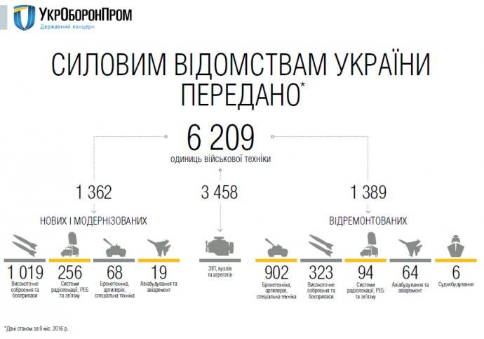 Звіт Укроборонпрому за 2016 рік