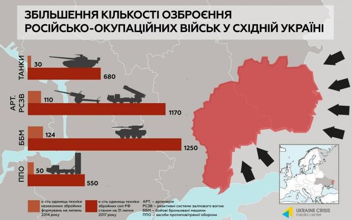 РФ в 10 раз увеличила количестве оружия в Донбассе (ИНФОГРАФИКА), фото-1