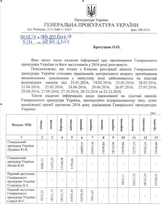 Генеральная прокуратура Украины лидирует погоспремиям в 2016-ом году — Ударники производства