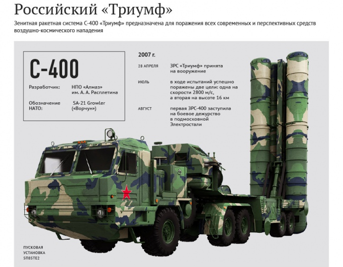 ВКрым перебросят полк ЗРС С-400 «Триумф»