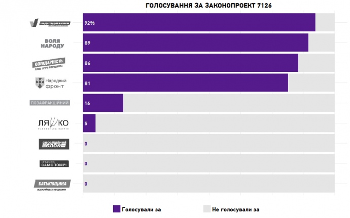 Чесно: П'ятеро депутатів кнопкодавили при скасуванні конкурсів напосади голів місцевих держадміністрацій
