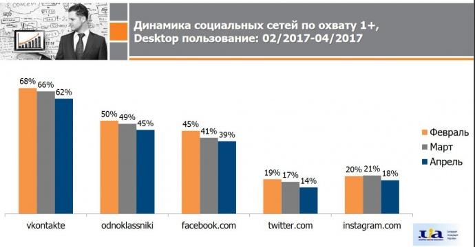 «ВКонтакте» разослала инструкцию пообходу блокировки украинским пользователям