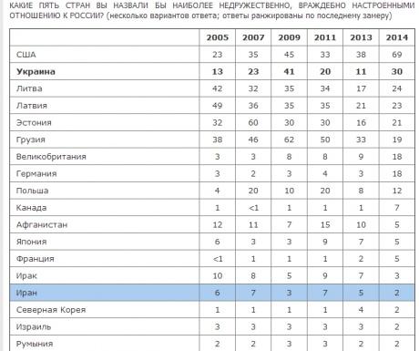 Для россиян страшнее Украины только США