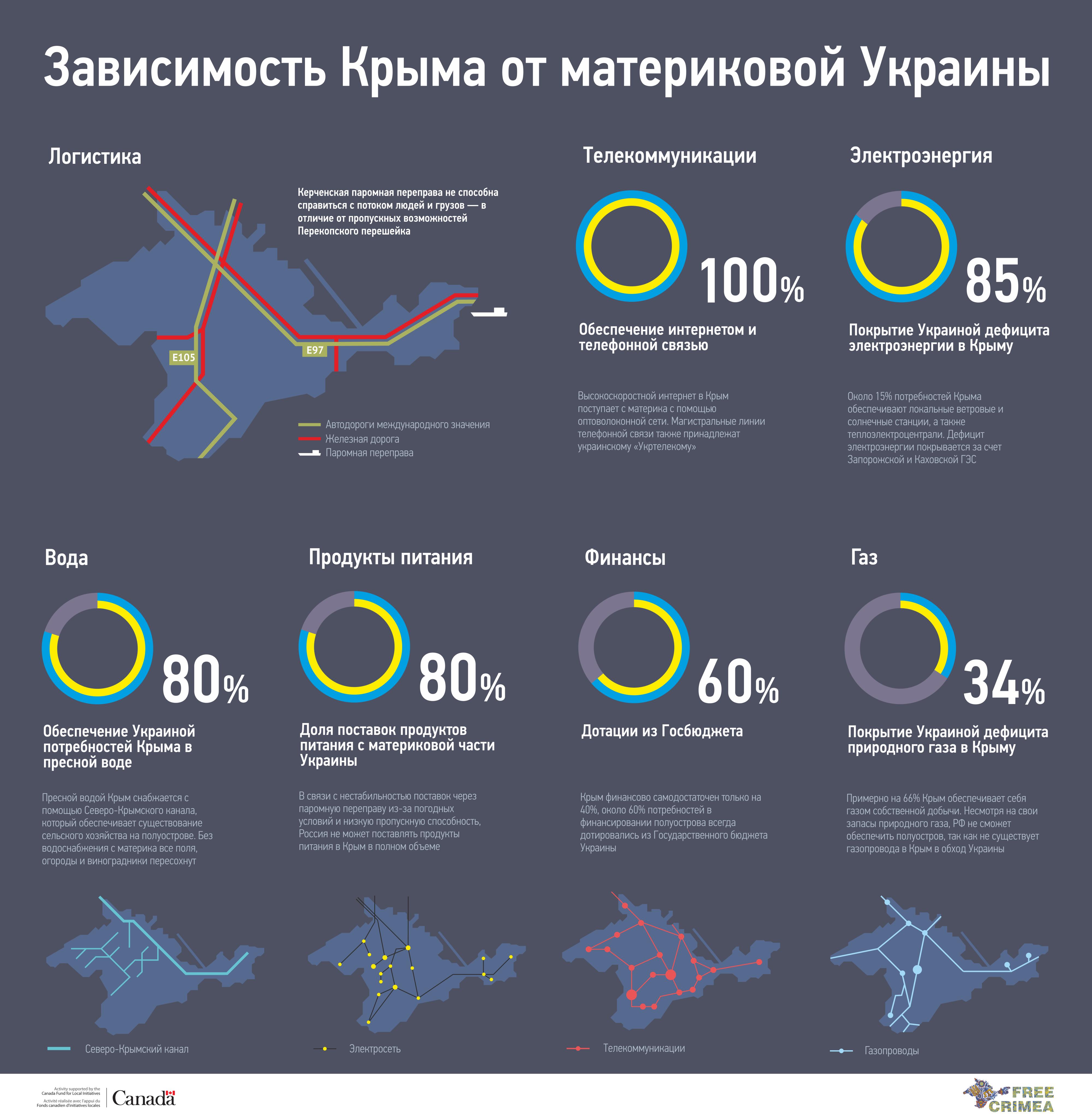 """В оккупированном Крыму Россия """"национализировала"""" порядка 300 объектов более чем на $ 1 трлн - Цензор.НЕТ 6164"""