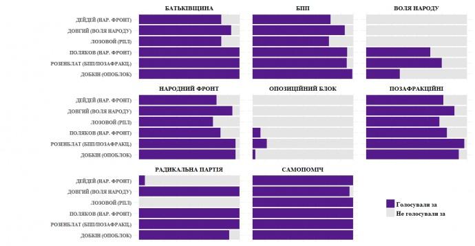 Пофракційний відсоток депутатів, які проголосували