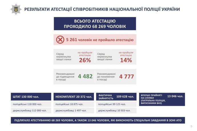 Результати атестації поліцейських: 26% керівного складу «забракували»