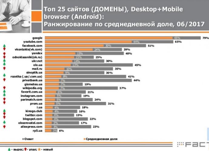 Русские интернет ресурсы больше невпятерке самых известных вгосударстве Украина
