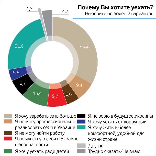 Стало известно, сколько украинцев хотят уехать изстраны