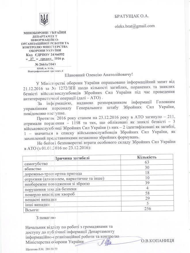 Міноборони: загинуло 211, не бойові втрати – 256