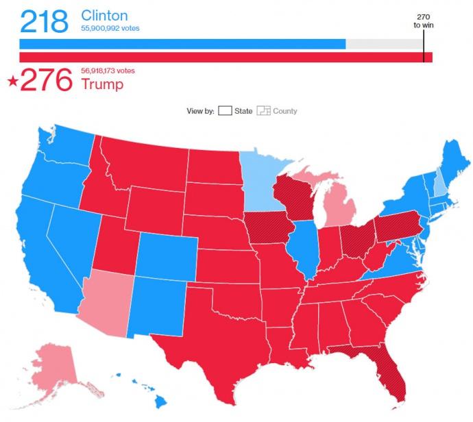 Трамп вплотную приблизился кпобеде навыборах президента США