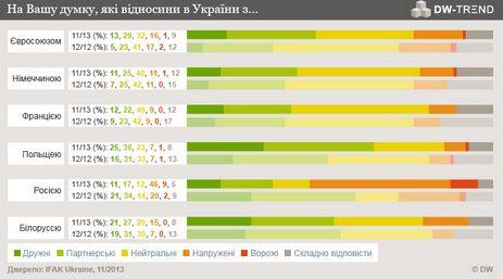 Відносини України з ЄС, із погляду опитаних, в останні місяці покращилися
