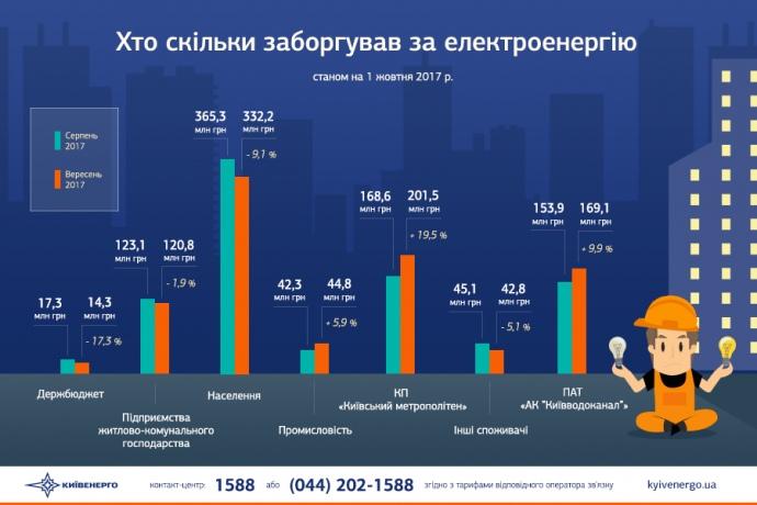 Борг Києва заелектроенергію становить понад мільярд гривень