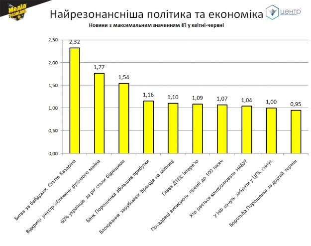 ТОП-10 політичних та економічних новин за значеннями ІП