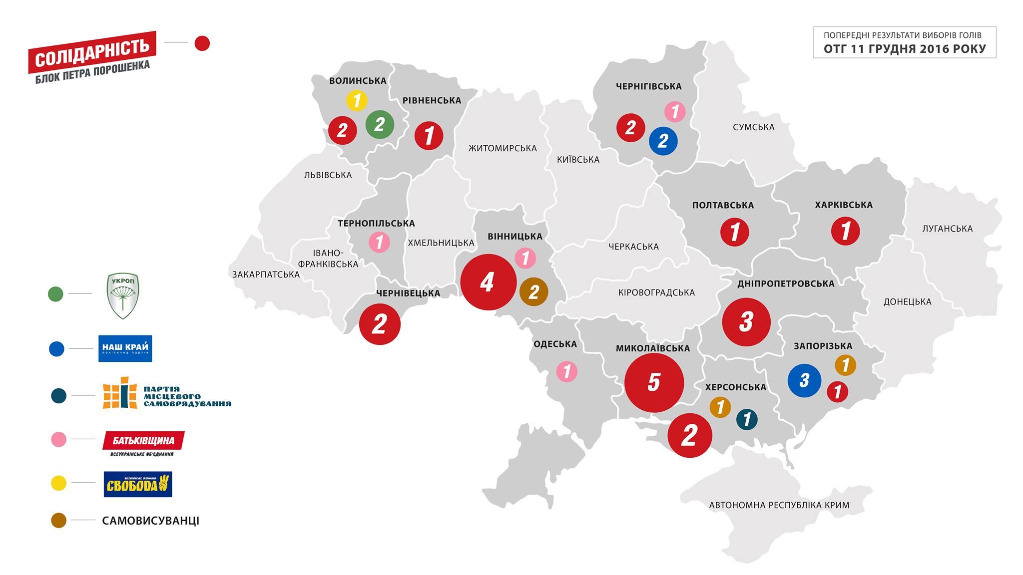 Навыборах вобъединенной территориальной громаде наХарьковщине победили выдвиженцы БПП