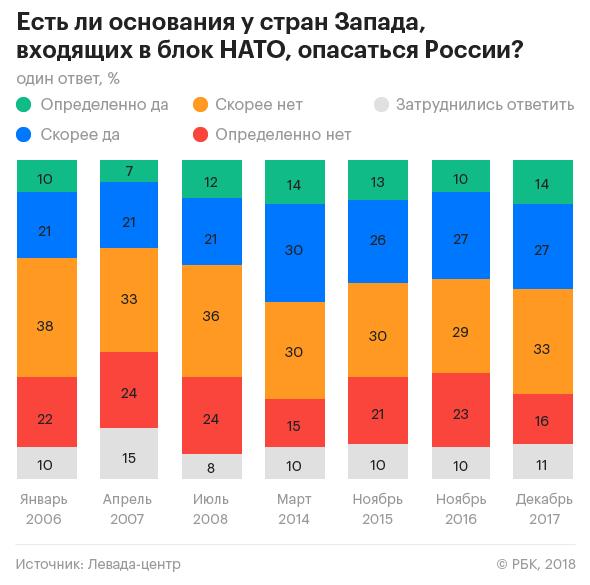 Зарезультатами опитування більше половини росіян впевнені, що уРФ є вороги