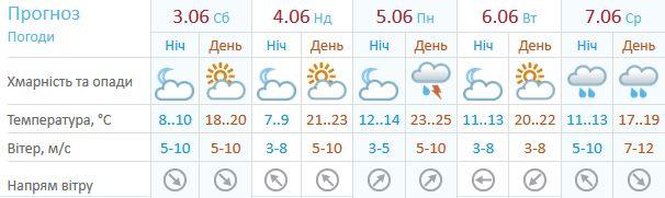 Погода у Києві