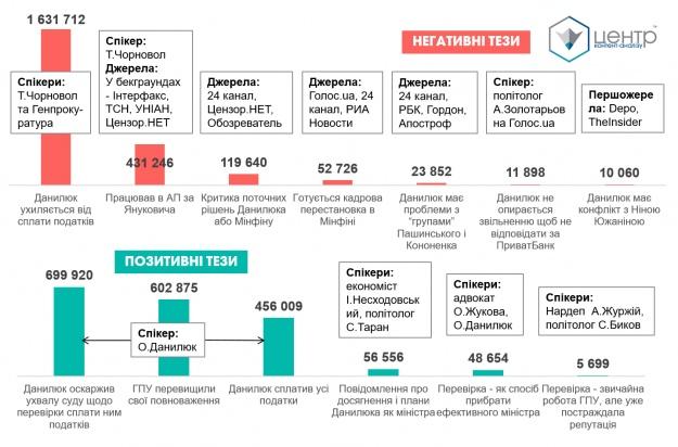 Тези, які просувалися сторонами конфлікту щодо міністра фінансів Данилюка. Кількість контактів з аудиторією повідомлень у ТОП-100 українських інтернет-медіа, на телебаченні, радіо та у пресі з 31 липня до 10 серпня 2017