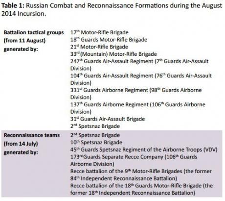 Британские исследователи указали дату начала вторжения армии РФ в Украину - 14 июля 2014 года