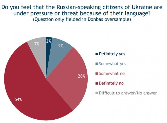 Опитування: Більше 80% жителів Донбасу заперечили утиски російськомовних - фото 1