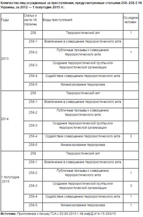 """Контрразведка СБУ предотвратила теракт в Мариуполе, - """"ТСН"""" - Цензор.НЕТ 1337"""